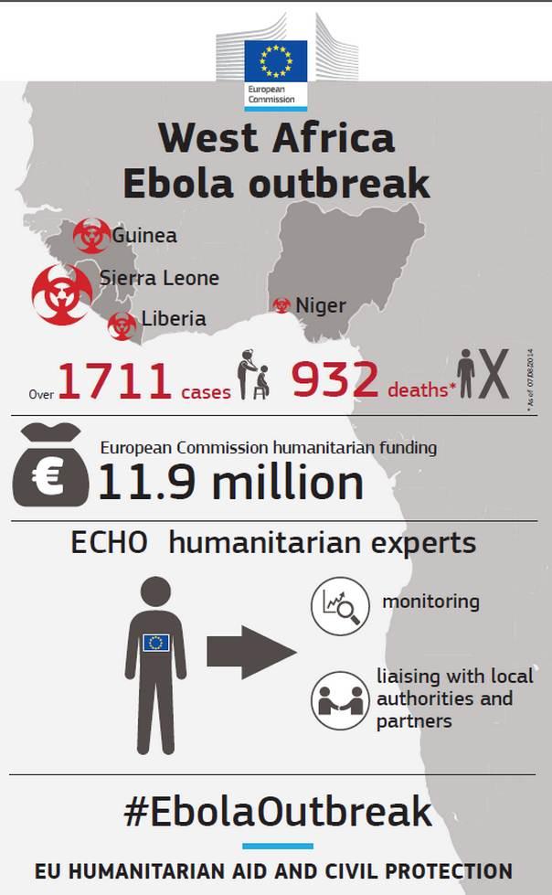 Infographic: EC/ECHO