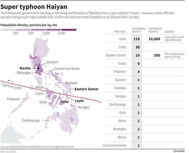 Map showing assessment of damage due to typhoon Haiyan in the Phillippines. REUTERS GRAPHICS