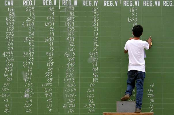 An election worker marks votes down on an official tally board outside a convention center in Manila May 22, 2007.